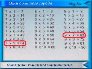 tabl umn 310x232 - Парадокс таблицы умножения
